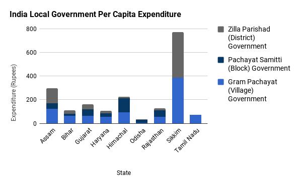 India LG per capita